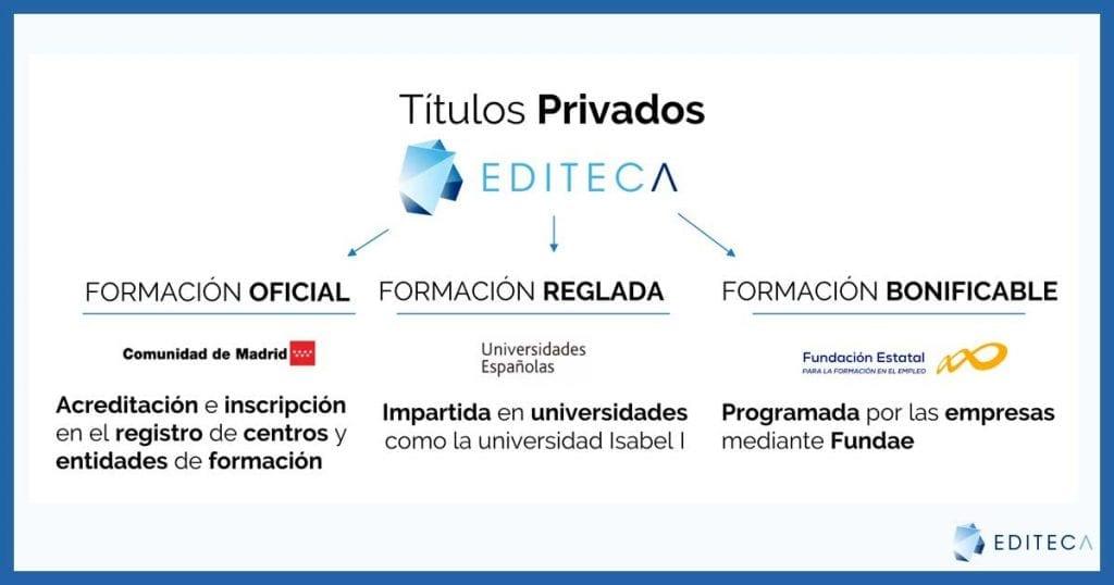 Titulos-privados-certificación-bim