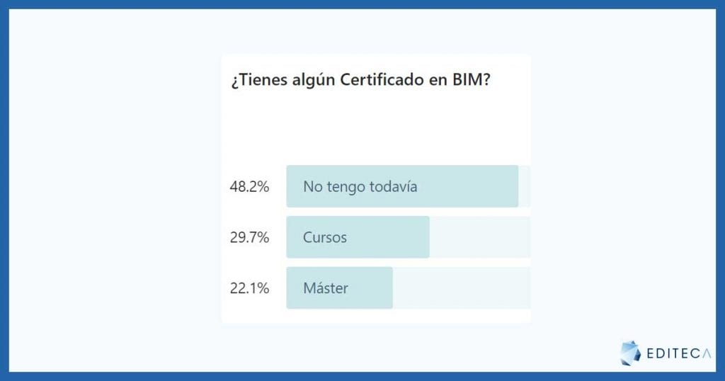 pregunta-certificación-bim