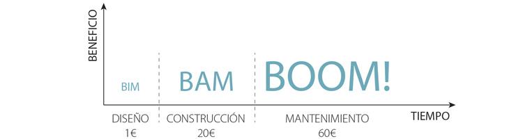 bim-bam-boom-esquema